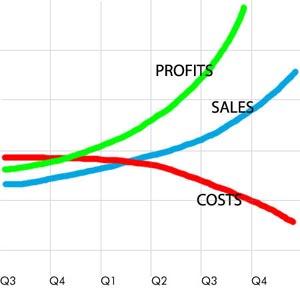 cost-sales-profit-chart_388648